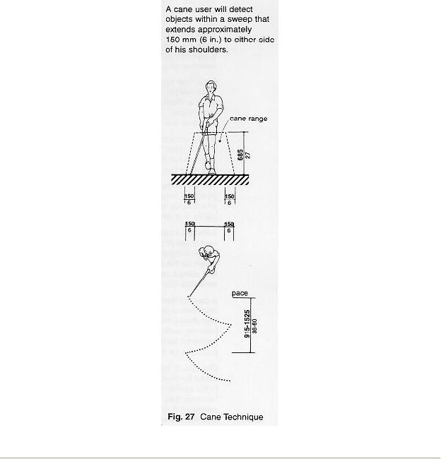 Figure 27 Cane technique