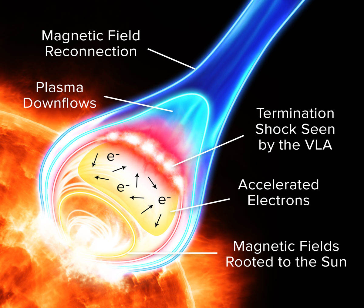 new insights into solar flares smithsonian institution