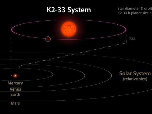 rendering of K2-33 system