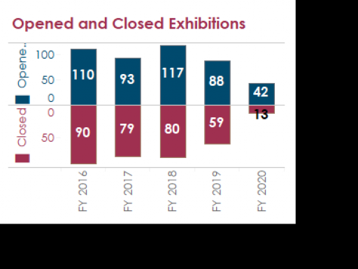 Exhibitions Opened and Closed Trend