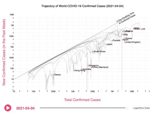 COVID Trends Tracker