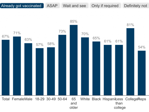 Ongoing research to monitor public attitudes about COVID-19 vaccinations