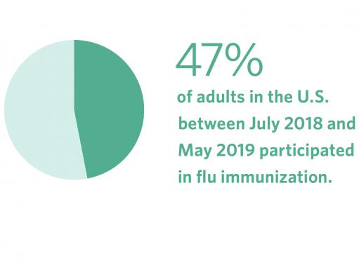 chart of flu take-up