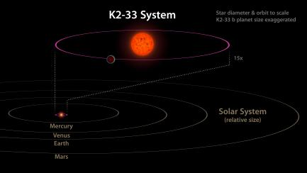rendering of K2-33 system